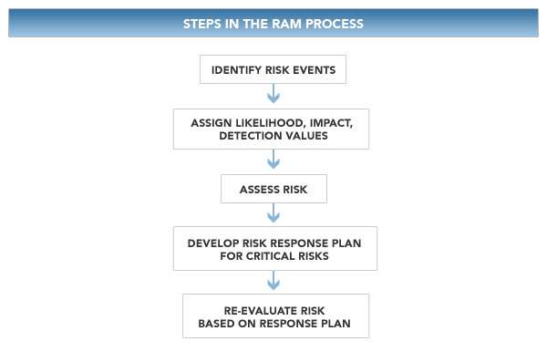 Risk Assessment Model